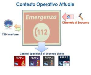 NUE112 - Contesto Operativo Attuale